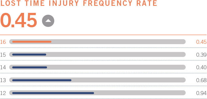 Lost time injury frequency rate 0.45