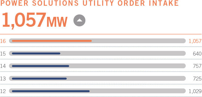 Power solutions utility order intake 1,057MW