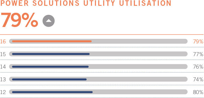 Power Solutions Utility Utilisation 79%